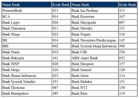 Daftar Kode Bank Di Indonesia | Review